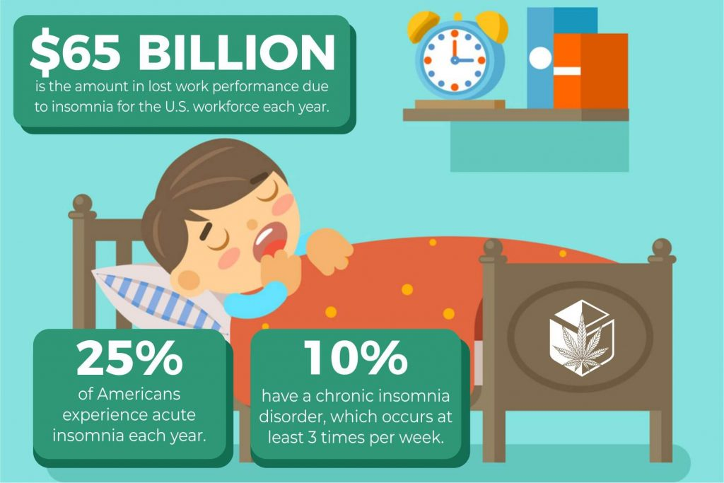 facts about sleeplessness