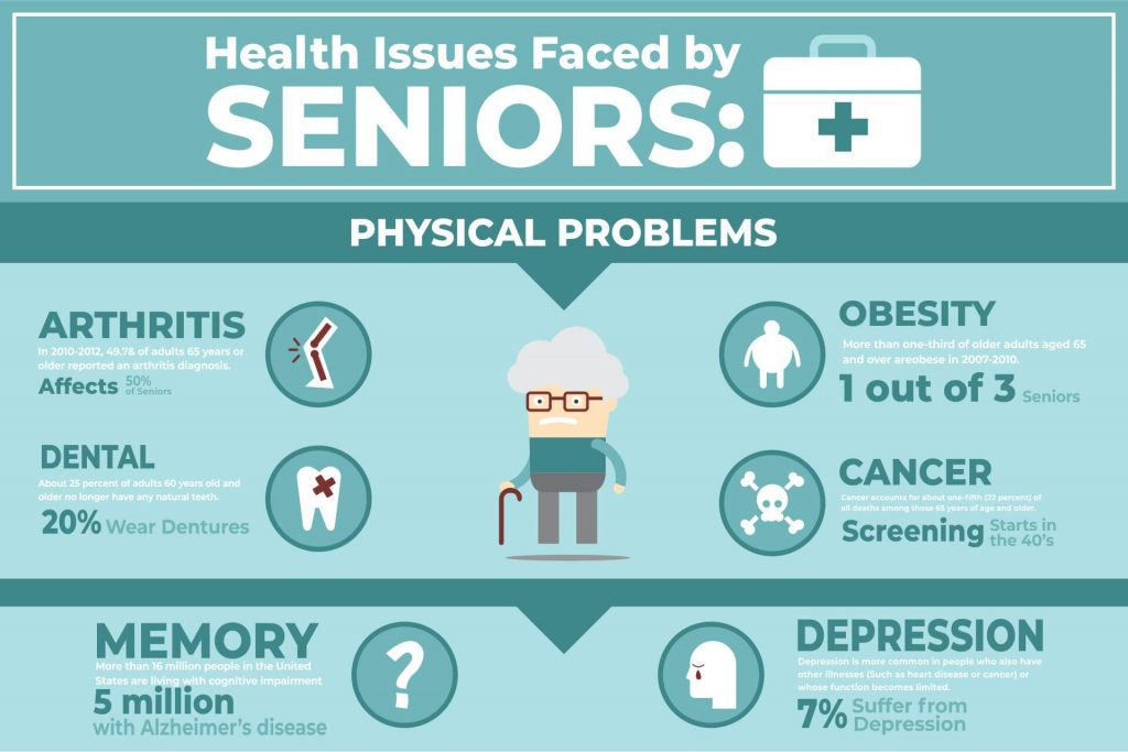Health Issues Faced by Seniors
