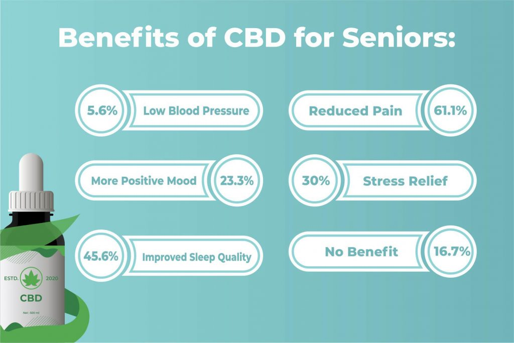 benefits of cbd for seniors